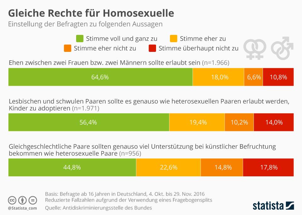 Infografik: Gleiche Rechte für Homosexuelle | Statista