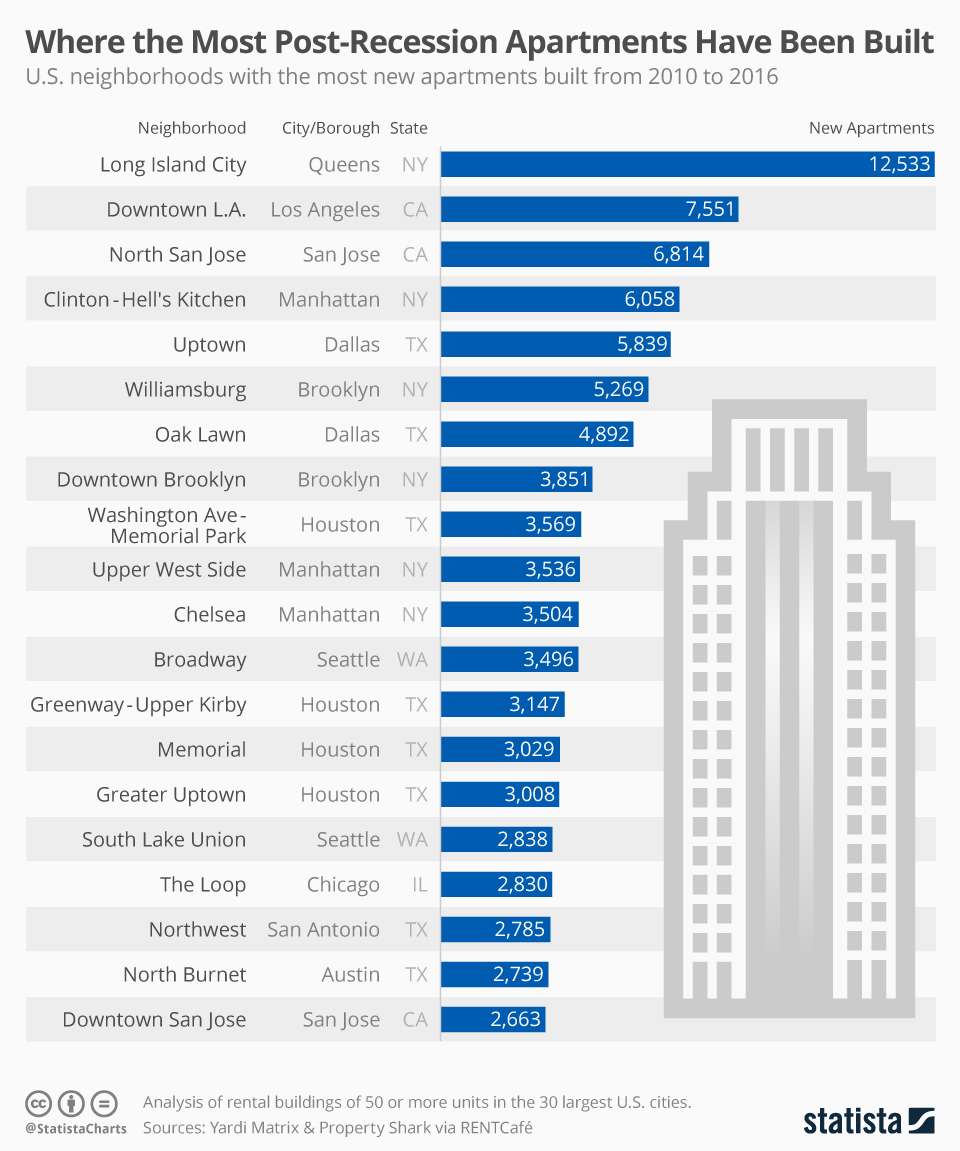 Infographic: Where the Most Post-Recession Apartments Have Been Built | Statista