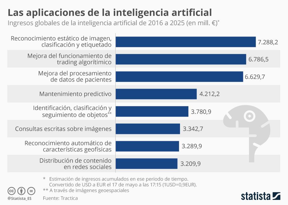 Infografía: Las aplicaciones más rentables de la inteligencia artificial | Statista