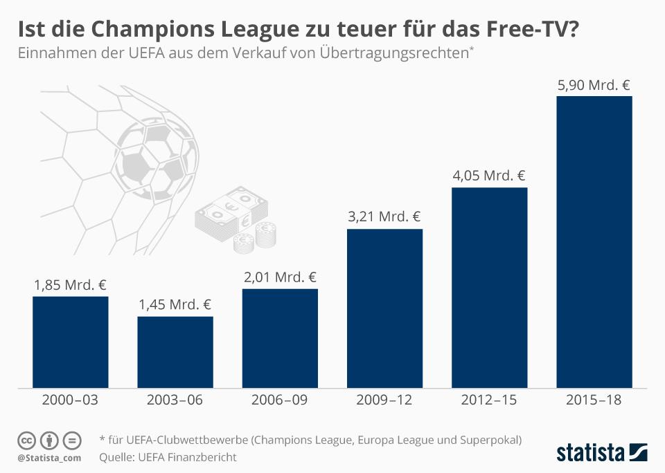 Infografik: Ist die Champions League zu teuer für das Free-TV? | Statista