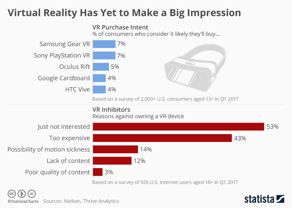 Infographic: Virtual Reality Has Yet to Make a Big Impression | Statista