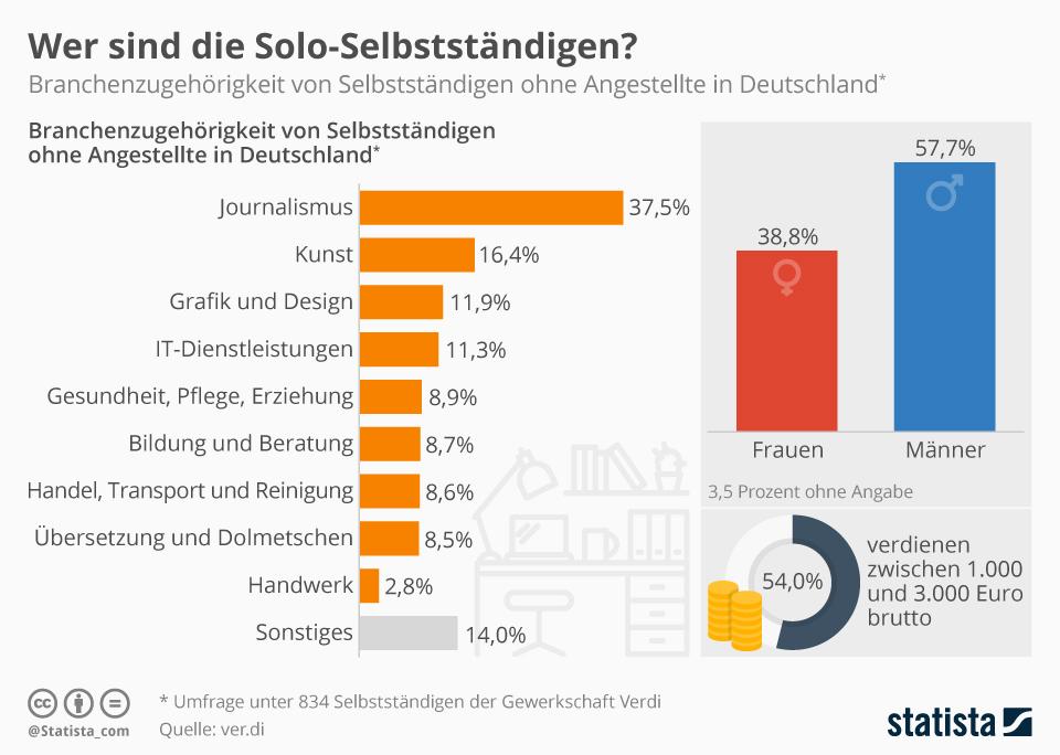 Infografik: Die meisten Solo-Selbstständigen bei ver.di sind Journalisten | Statista
