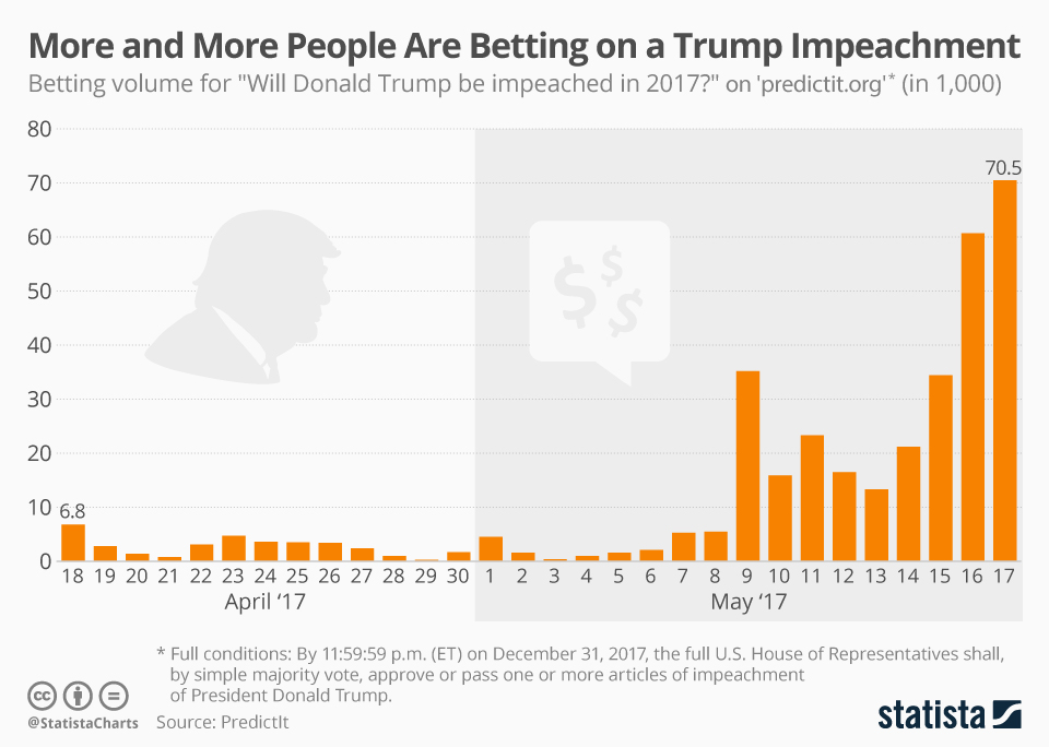 Infographic: More and More People are Betting on a Trump Impeachment   Statista