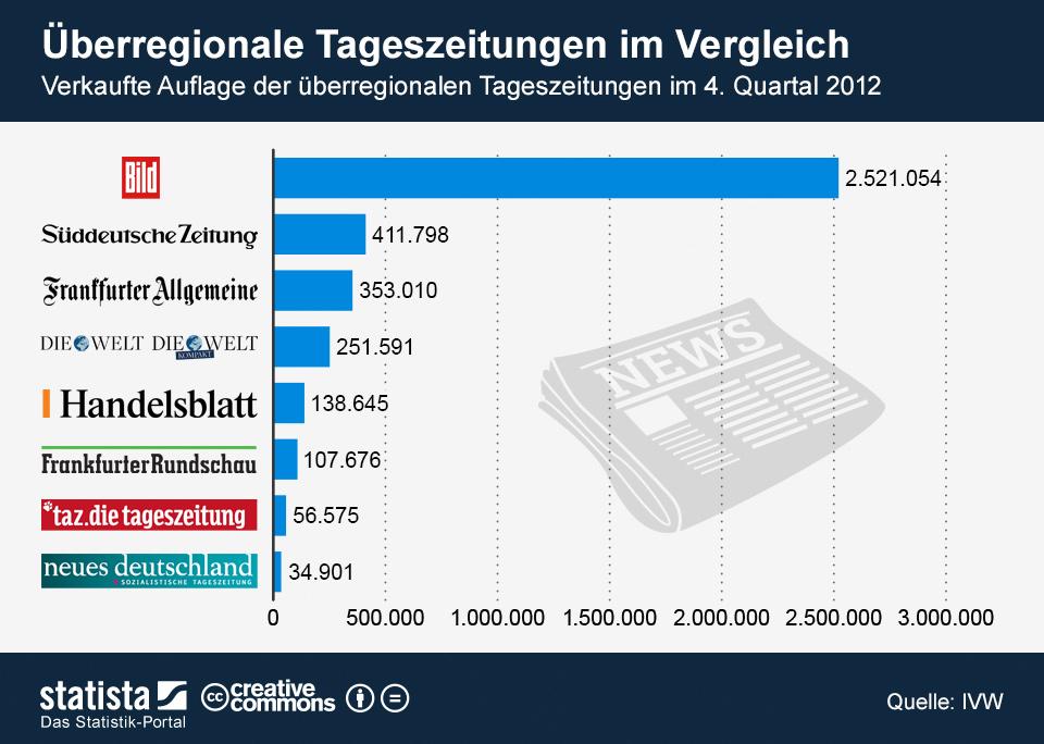 Infografik: Überregionale Tageszeitungen im Vergleich | Statista