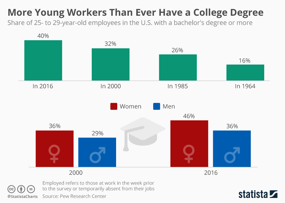 Infographic: More Young Workers Than Ever Have a College Degree | Statista