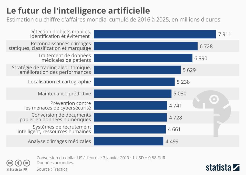 Infographie: Le futur de l'intelligence artificielle | Statista