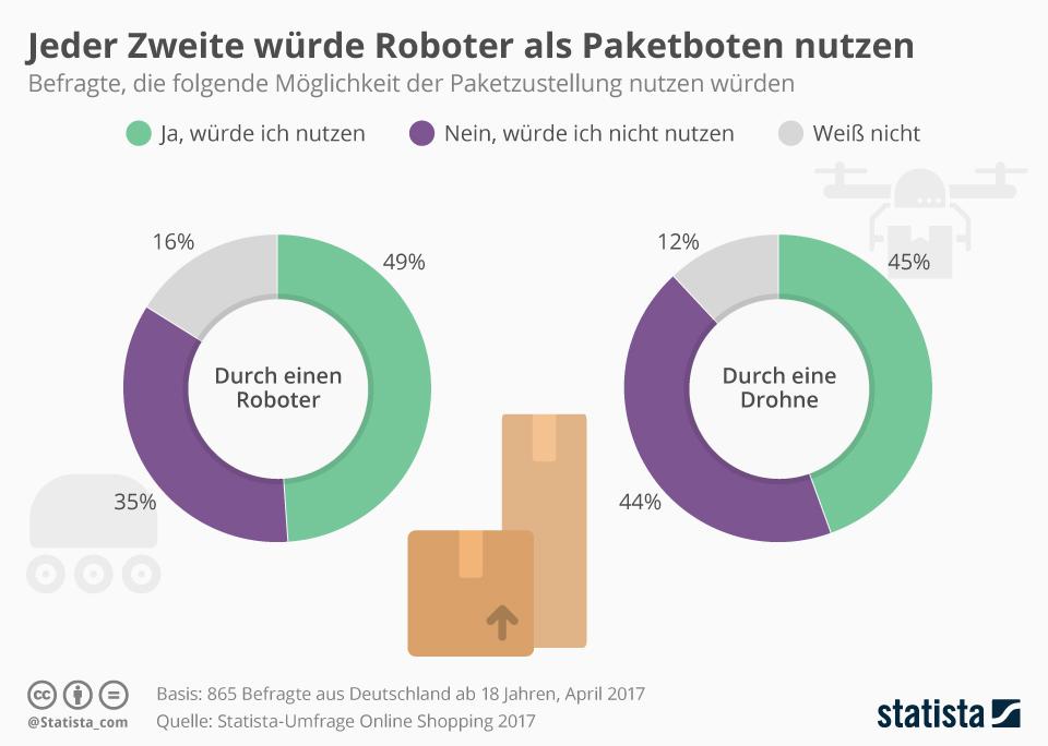 Infografik: Jeder Zweite würde Roboter als Paketboten nutzen | Statista