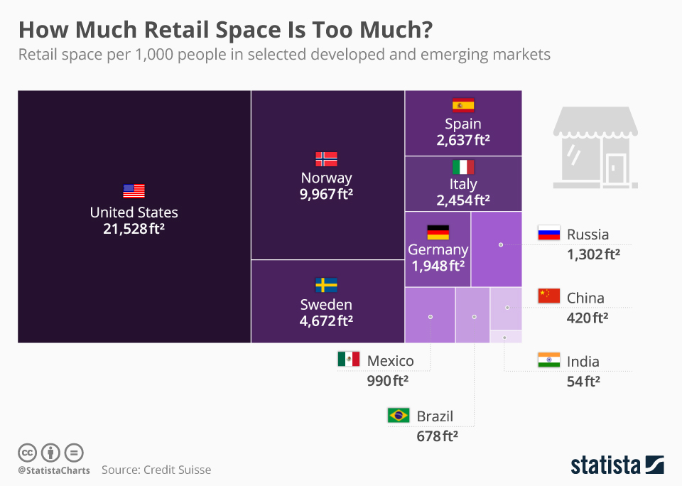 Infographic: How Much Retail Space Is Too Much?   Statista