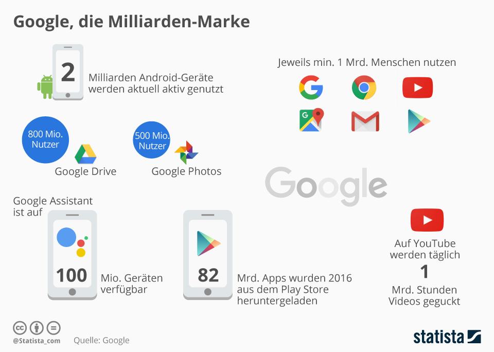 Infografik: Google, die Miliarden-Marke | Statista