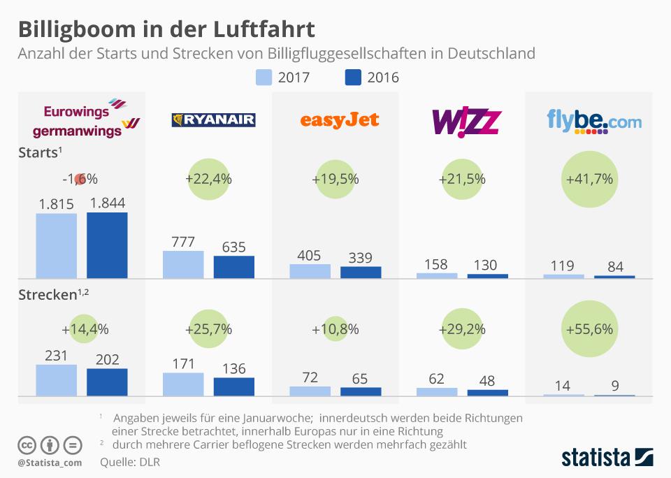 Infografik: Billigboom in der Luftfahrt | Statista