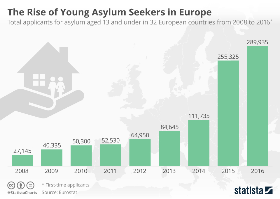 Infographic: The Rise of Young Asylum Seekers in Europe | Statista