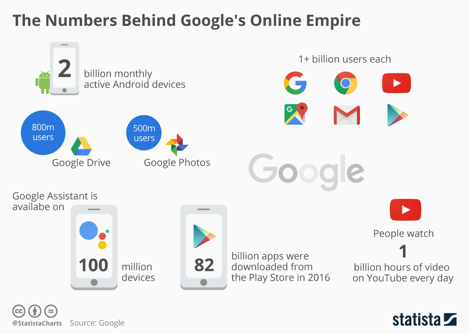 Infographic: The Numbers Behind Google's Online Empire | Statista
