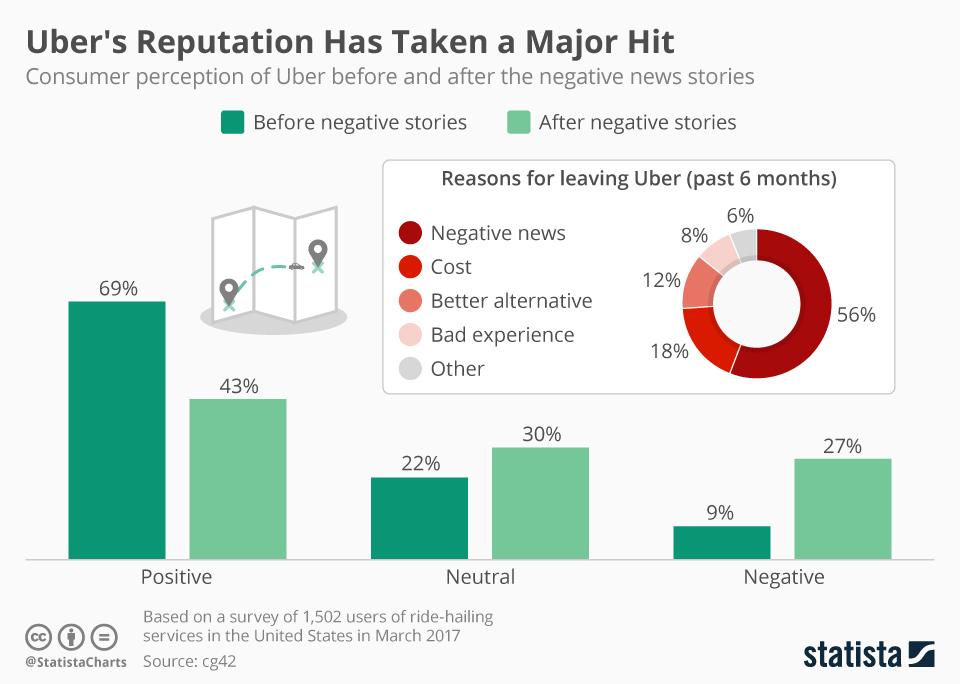 Infographic: Uber's Reputation Has Taken a Major Hit | Statista