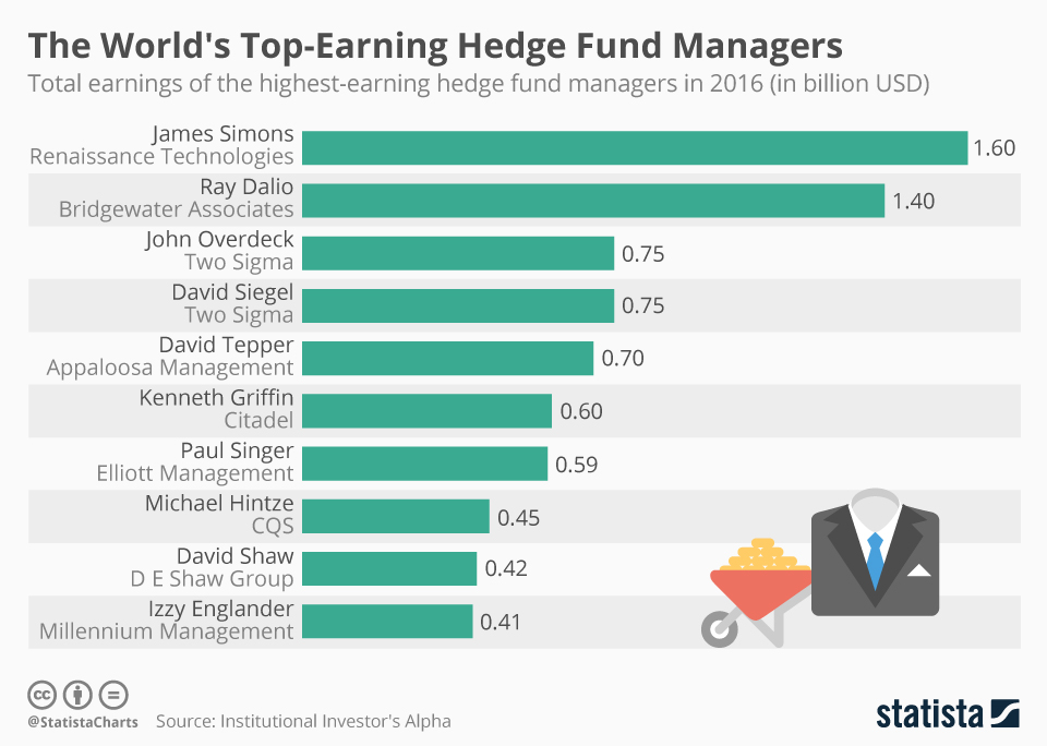 Infographic: The World's Top-Earning Hedge Fund Managers   Statista