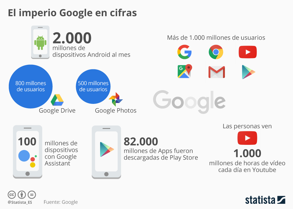 Infografía: Google en cifras | Statista