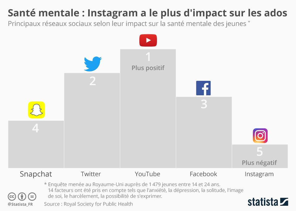Infographie: Les réseaux sociaux qui affectent le plus la santé mentale des ados | Statista