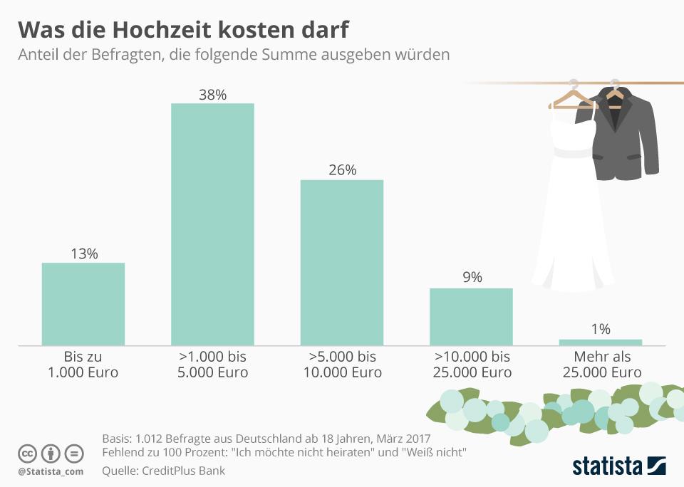Infografik: Was die Hochzeit kosten darf | Statista