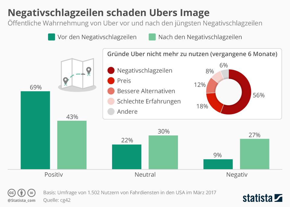 Infografik: Negativschlagzeilen schaden Ubers Image | Statista