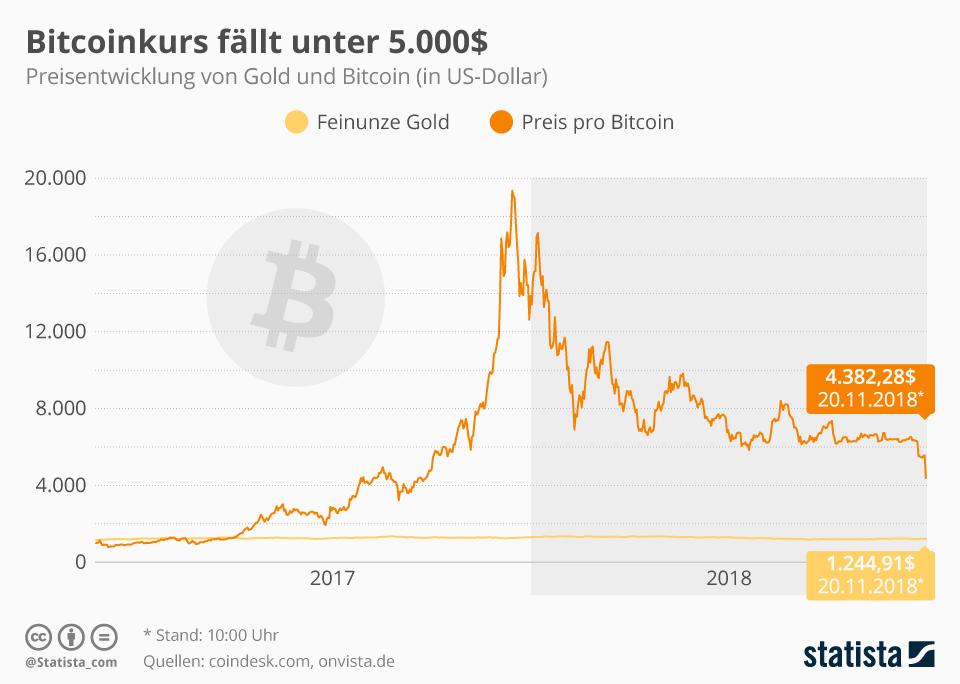 Infografik: Bitcoinkurs fällt unter 5.000 US-Dollar | Statista
