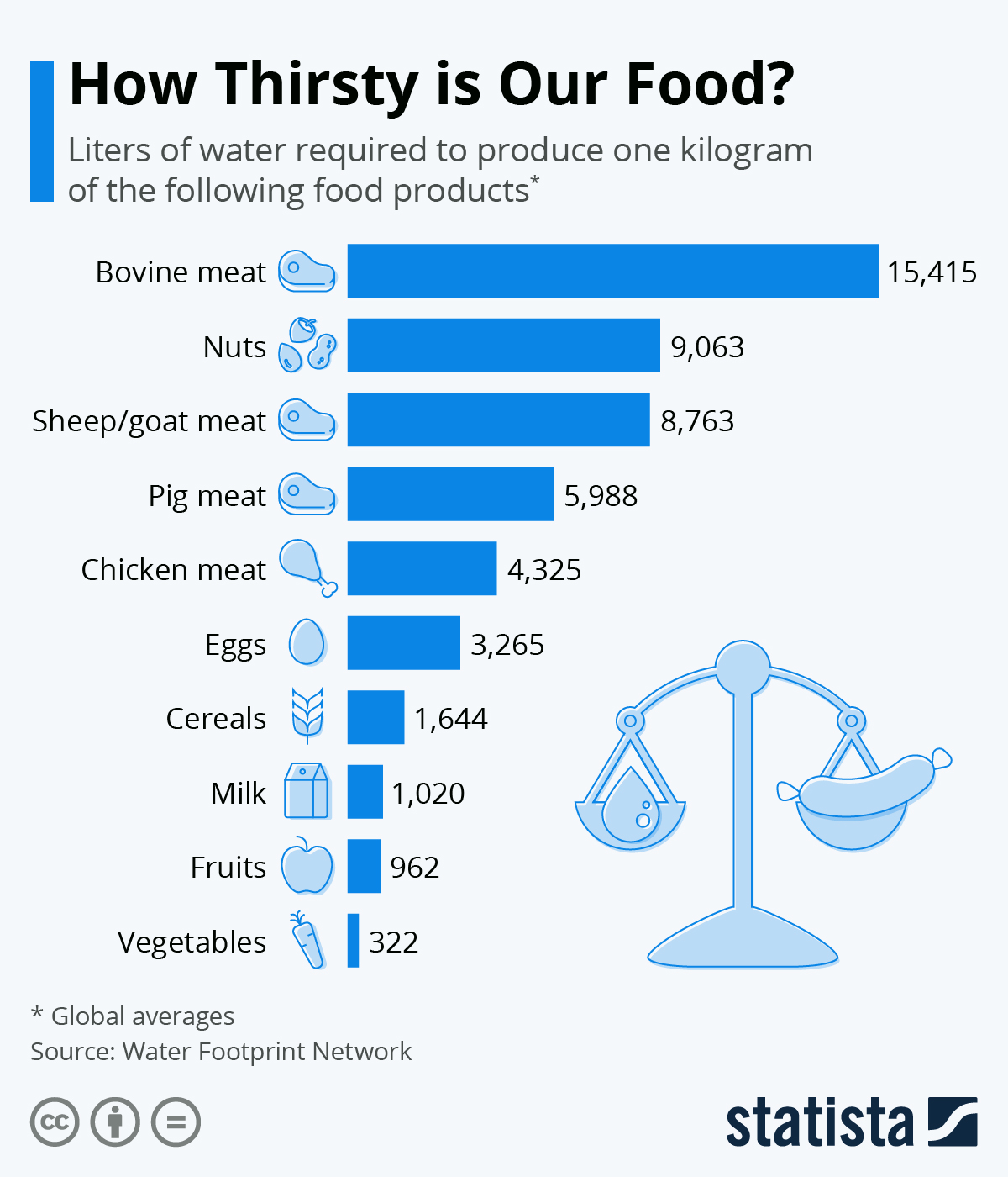 Infographic: How Thirsty is Our Food? | Statista