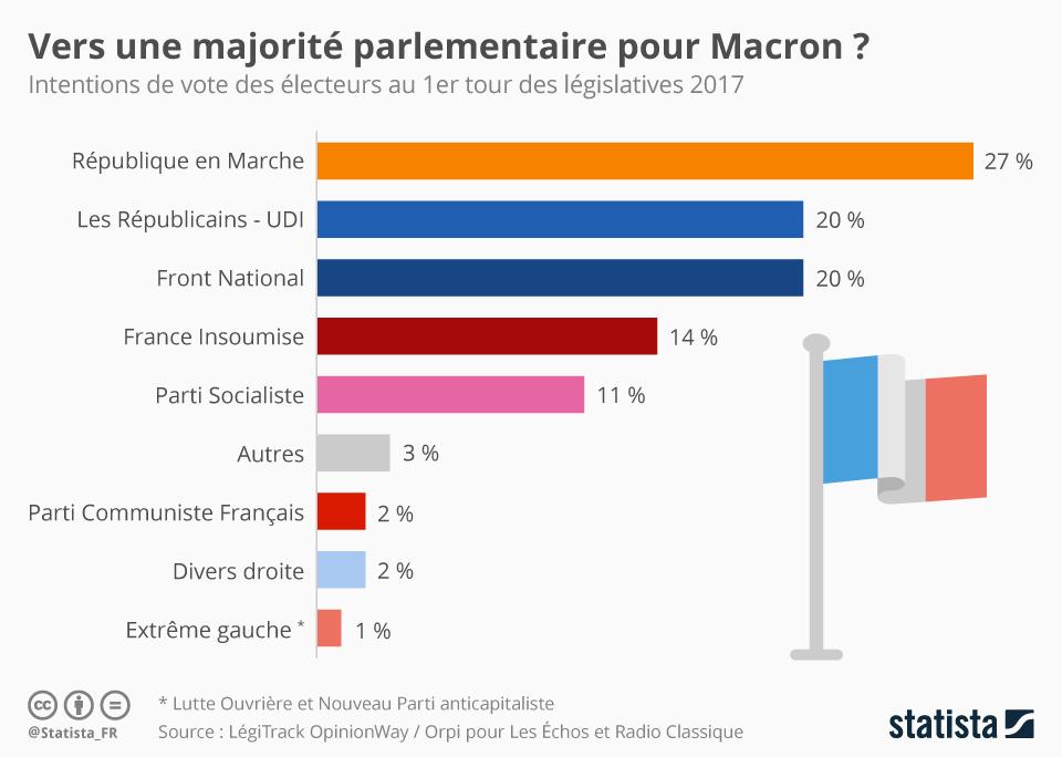 Infographie: Vers une majorité parlementaire pour Macron ?  | Statista