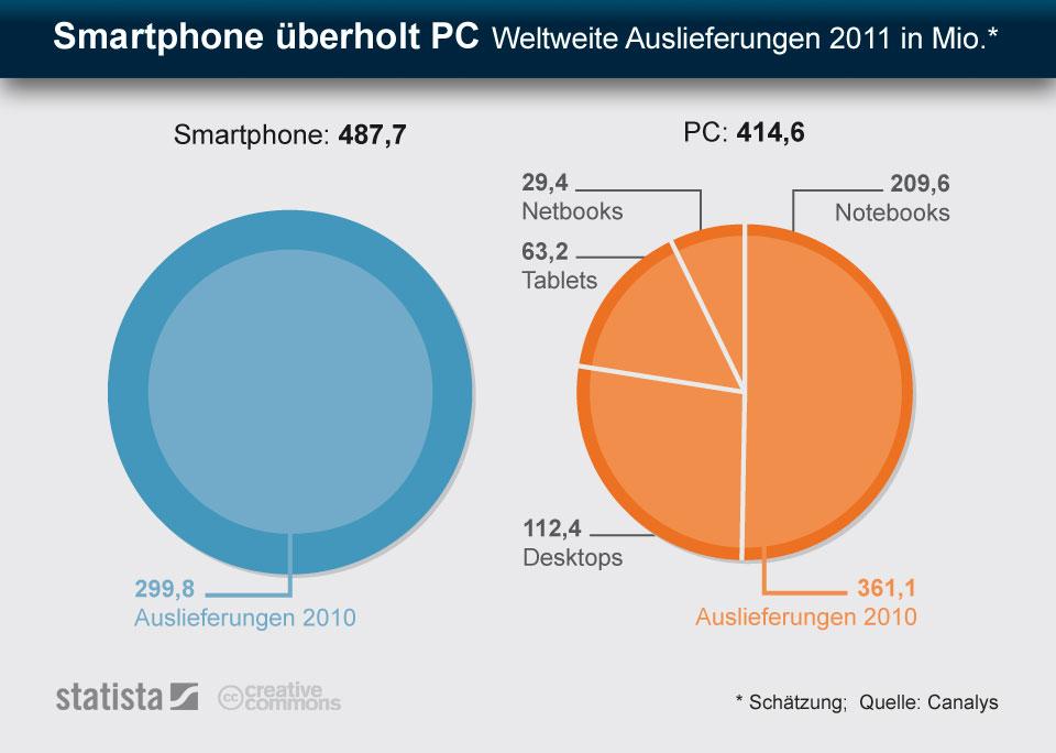 Infografik: Smartphone überholt PC - Weltweite Auslieferungen in 2011 in Mio.   Statista