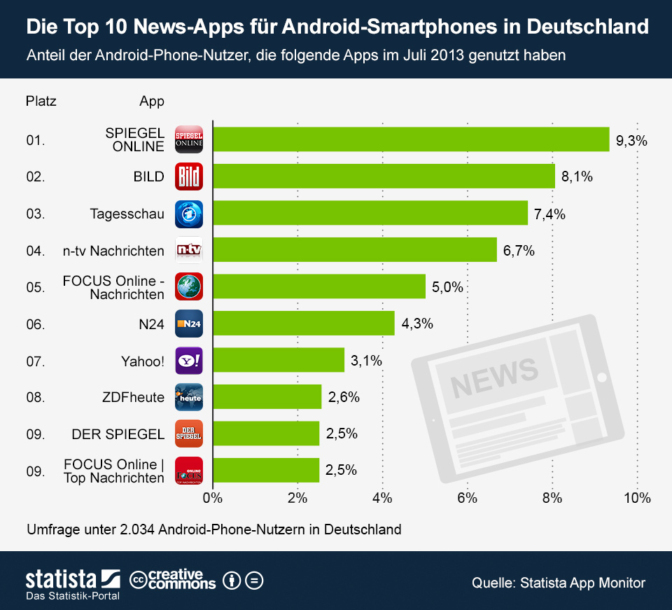 Infografik: Die Top 10 News-Apps für Android-Smartphones in Deutschland | Statista