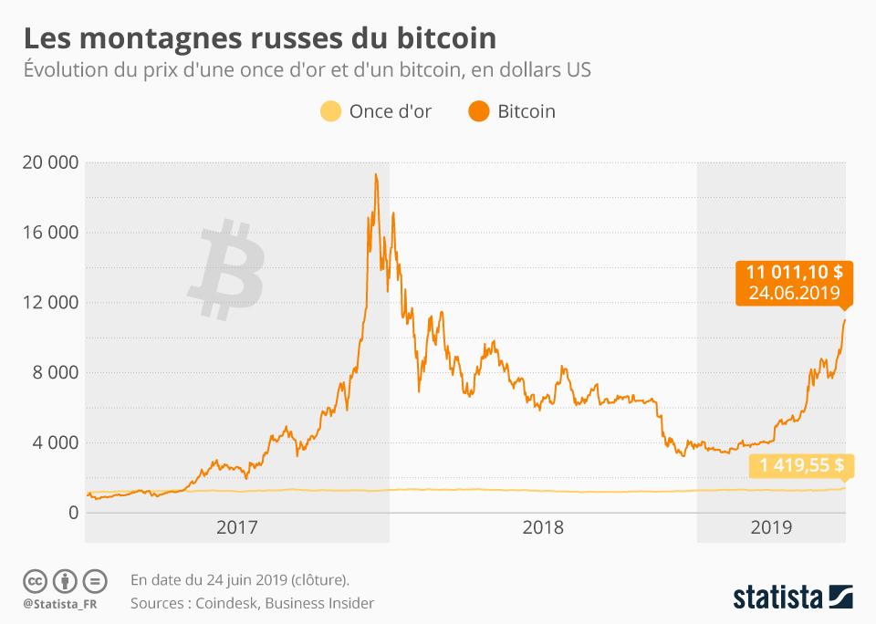 Infographie: Le bitcoin s'envole à nouveau   Statista