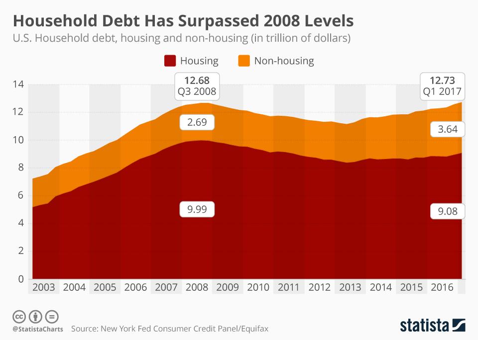Infographic: American Household Debt Has Surpassed 2008 Levels | Statista
