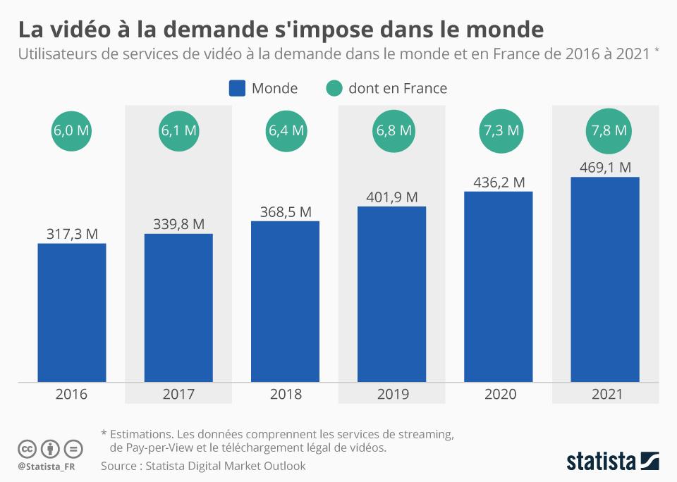 Infographie: La vidéo à la demande s'impose dans le monde   Statista