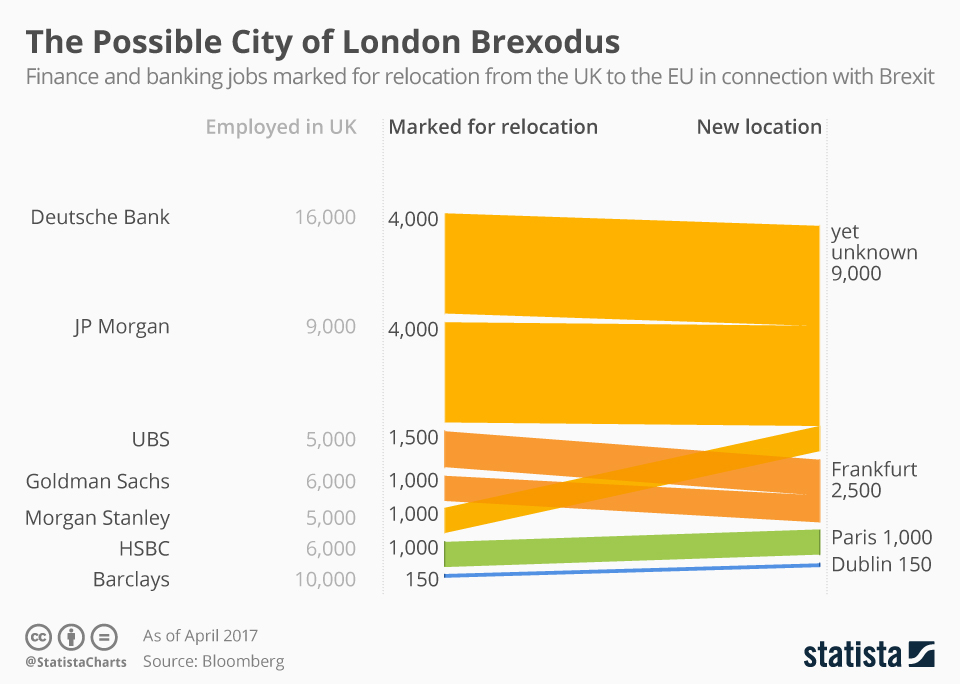 Infographic: The Possible City of London Brexodus | Statista