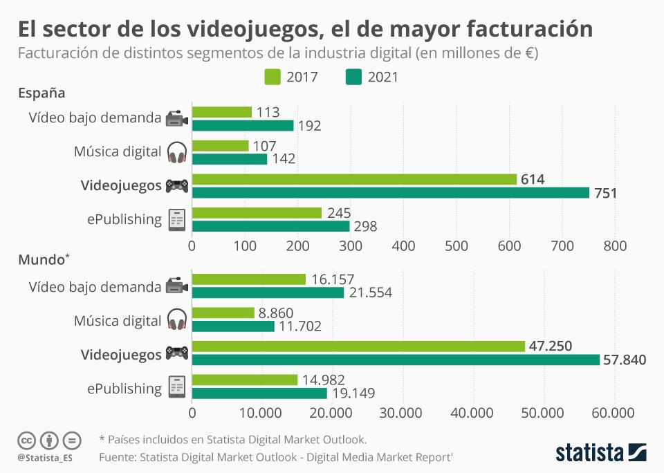 Infografía: El sector de los videojuegos, el de mayores ingresos | Statista