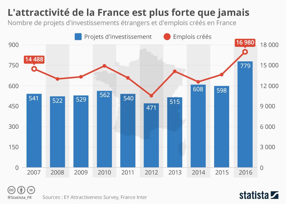 Infographie: L'attractivité de la France est plus forte que jamais | Statista