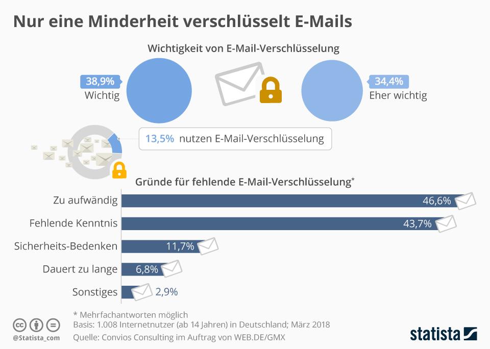Infografik: Nur eine Minderheit verschlüsselt E-Mails | Statista
