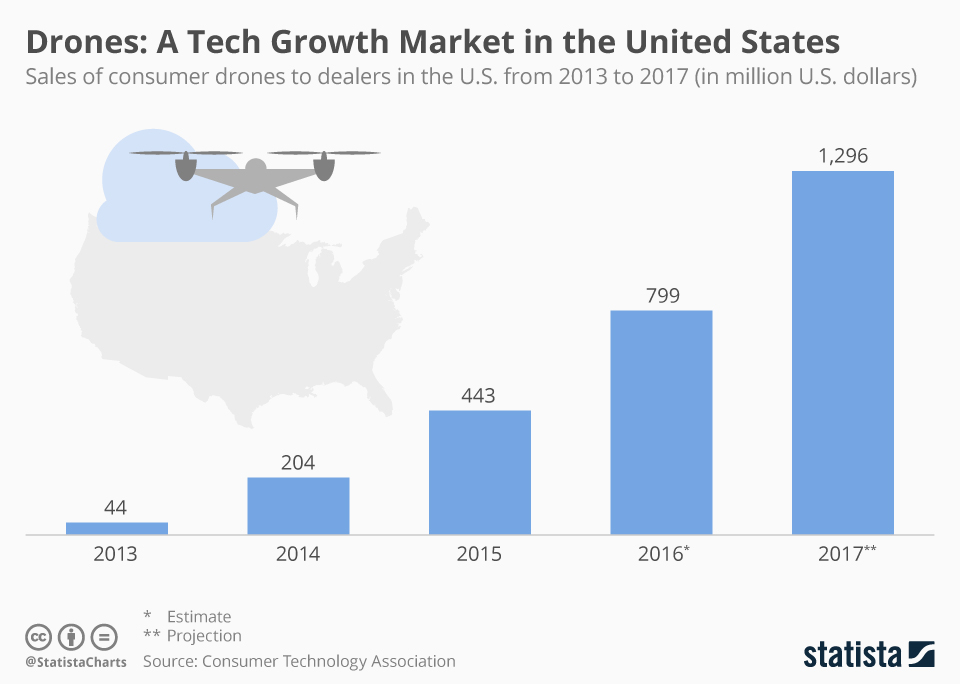 Infographic: Drones: A Tech Growth Market in the United States | Statista