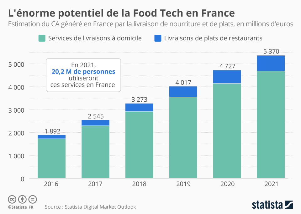 Infographie: L'énorme potentiel de la Food Tech en France | Statista