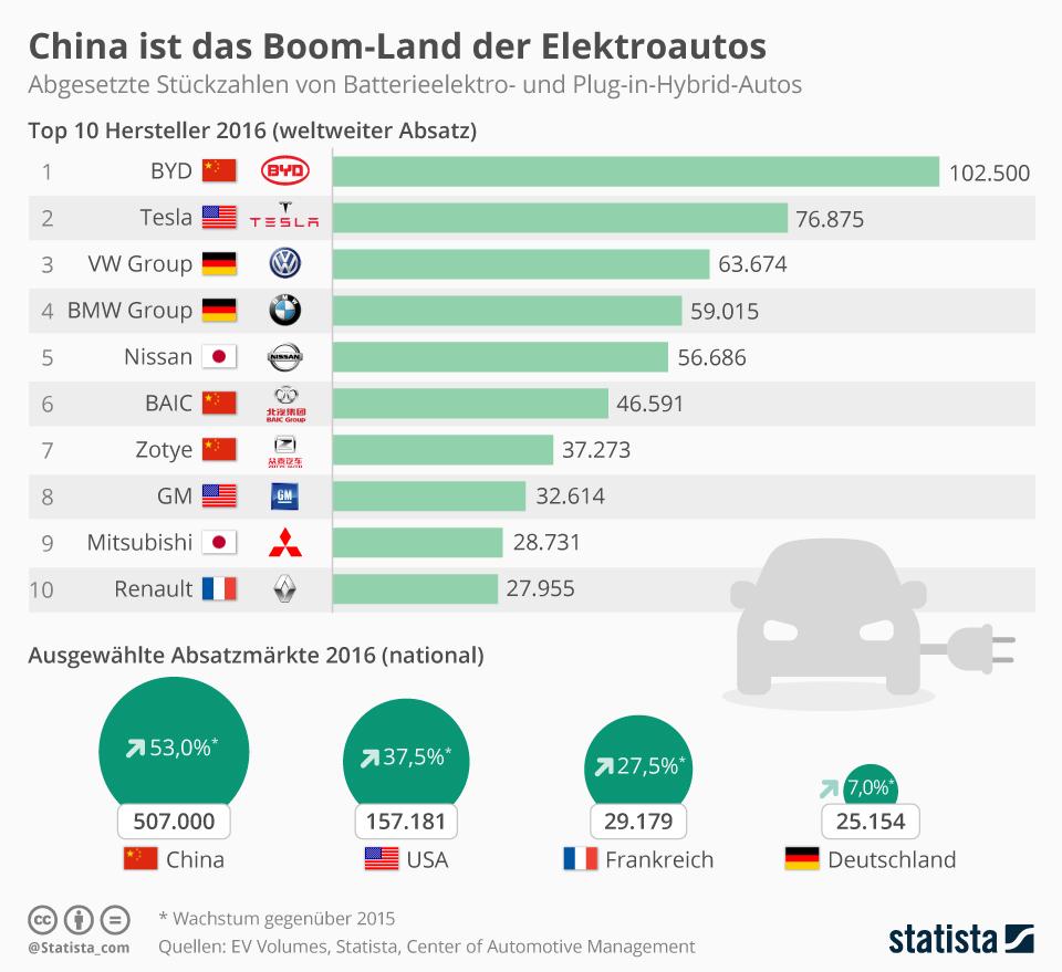 Infografik: China ist das Boom-Land der Elektroautos   Statista