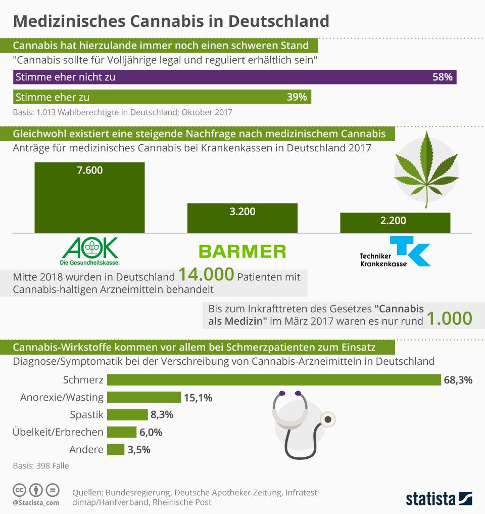 Infografik: Medizinisches Cannabis in Deutschland | Statista