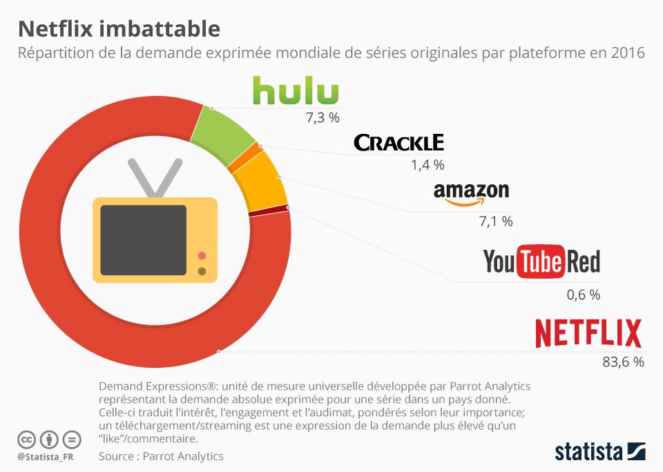 Infographie: Netflix imbattable | Statista