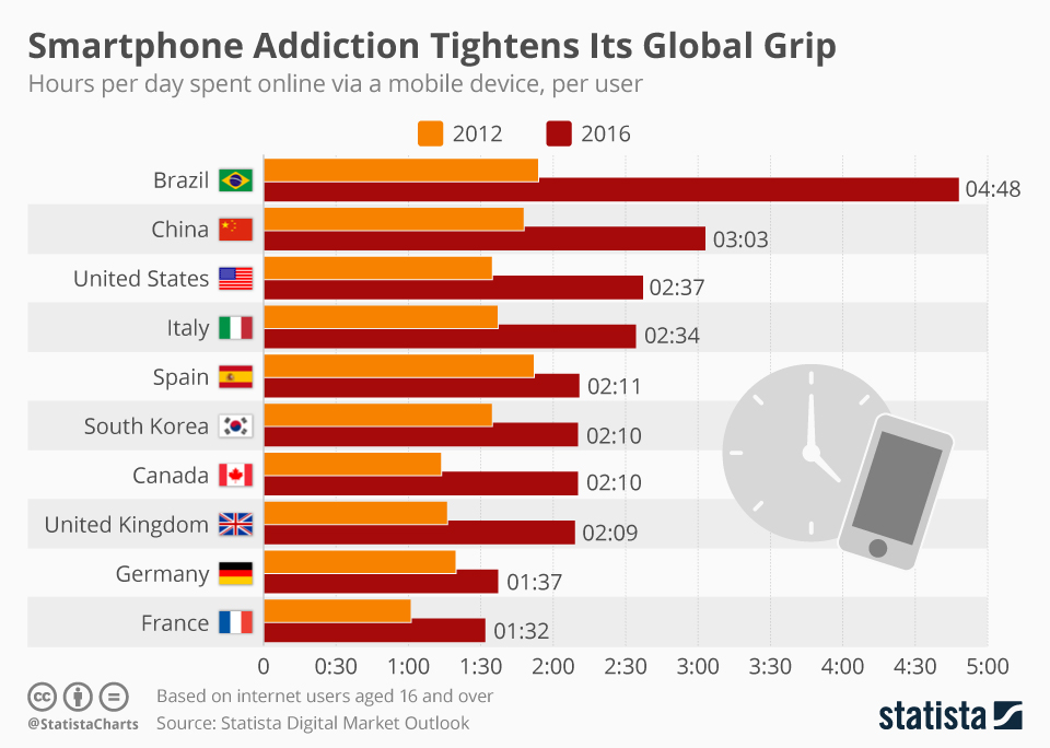 Infographic: Smartphone Addiction Tightens Its Global Grip | Statista