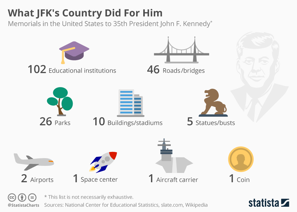 Infographic: What JFK's Country Did For Him | Statista
