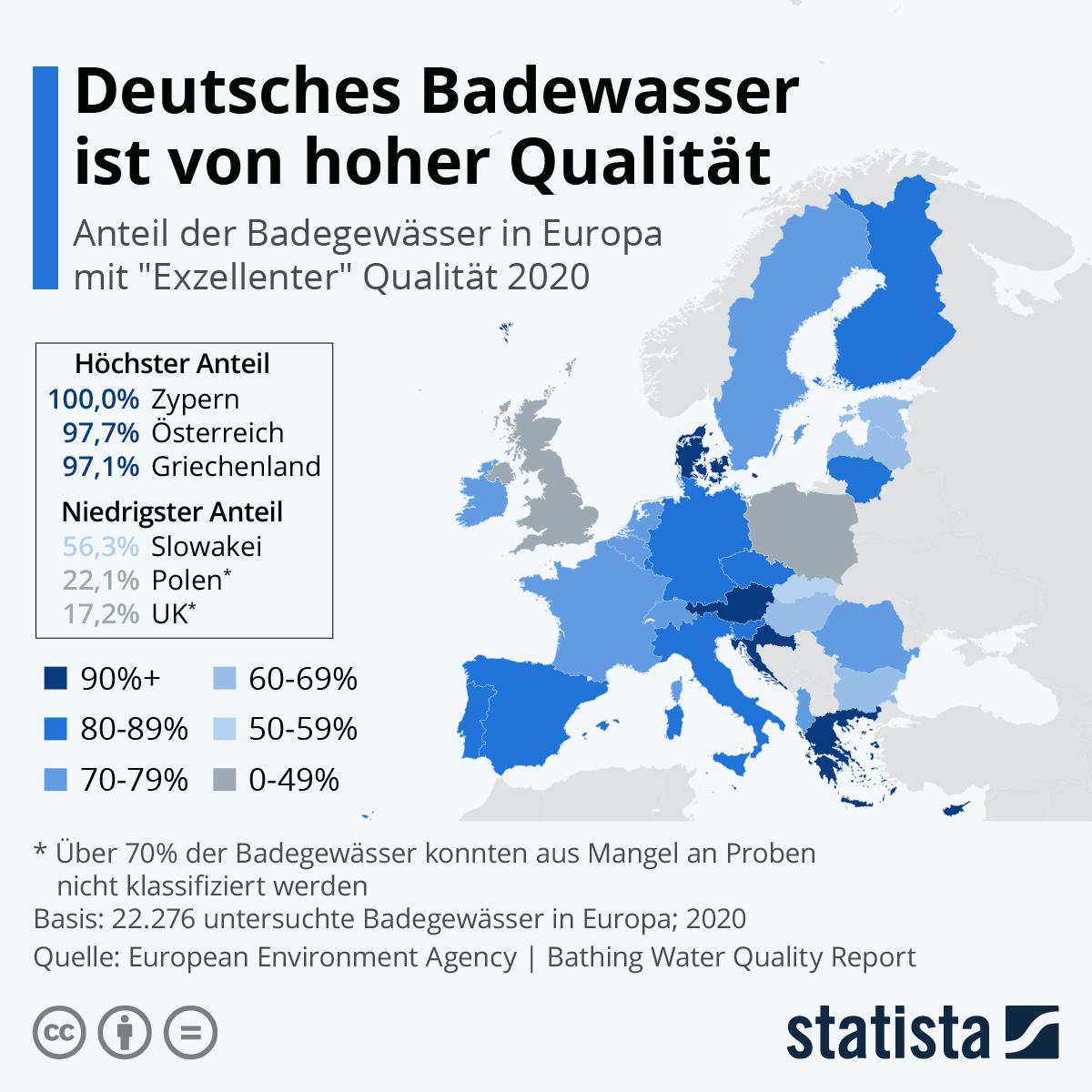 Infografik: Deutsches Badewasser ist von hoher Qualität   Statista