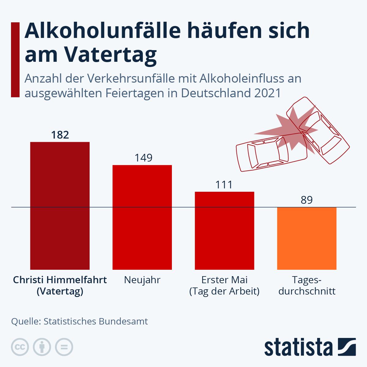 Infografik: Am Vatertag passieren die meisten Alkoholunfälle | Statista