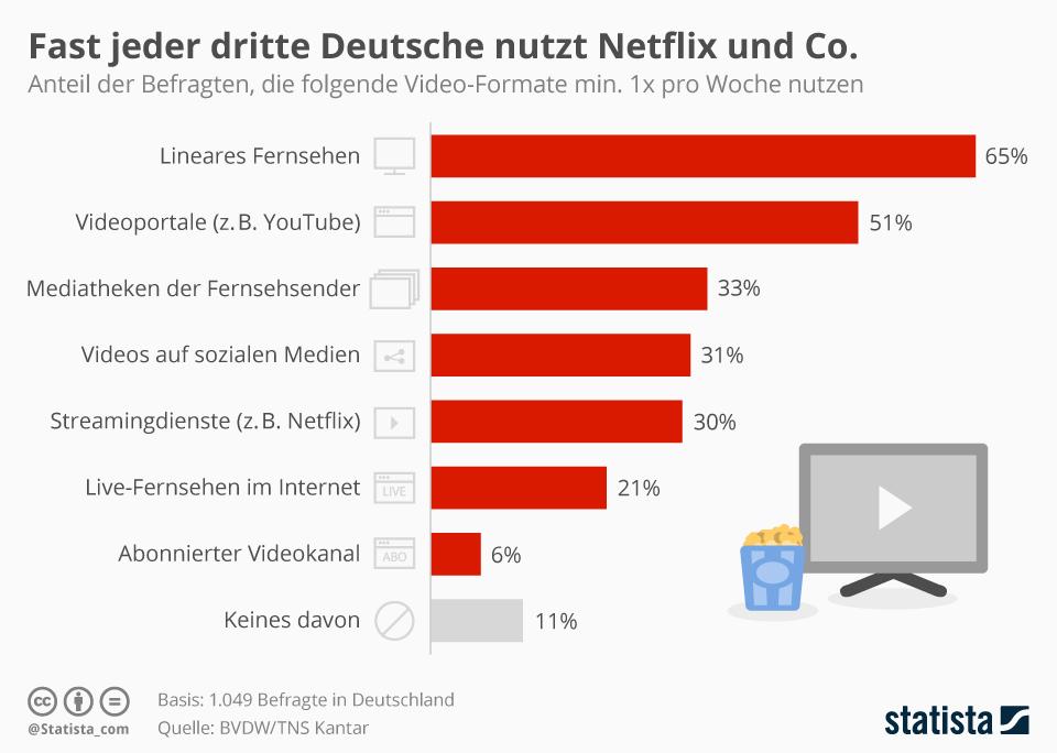 Infografik: Fast jeder dritte Deutsche nutzt Netflix und Co. | Statista