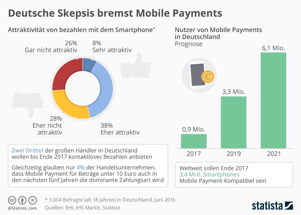 Infografik: Deutsche Skepsis bremst Mobile Payments   Statista