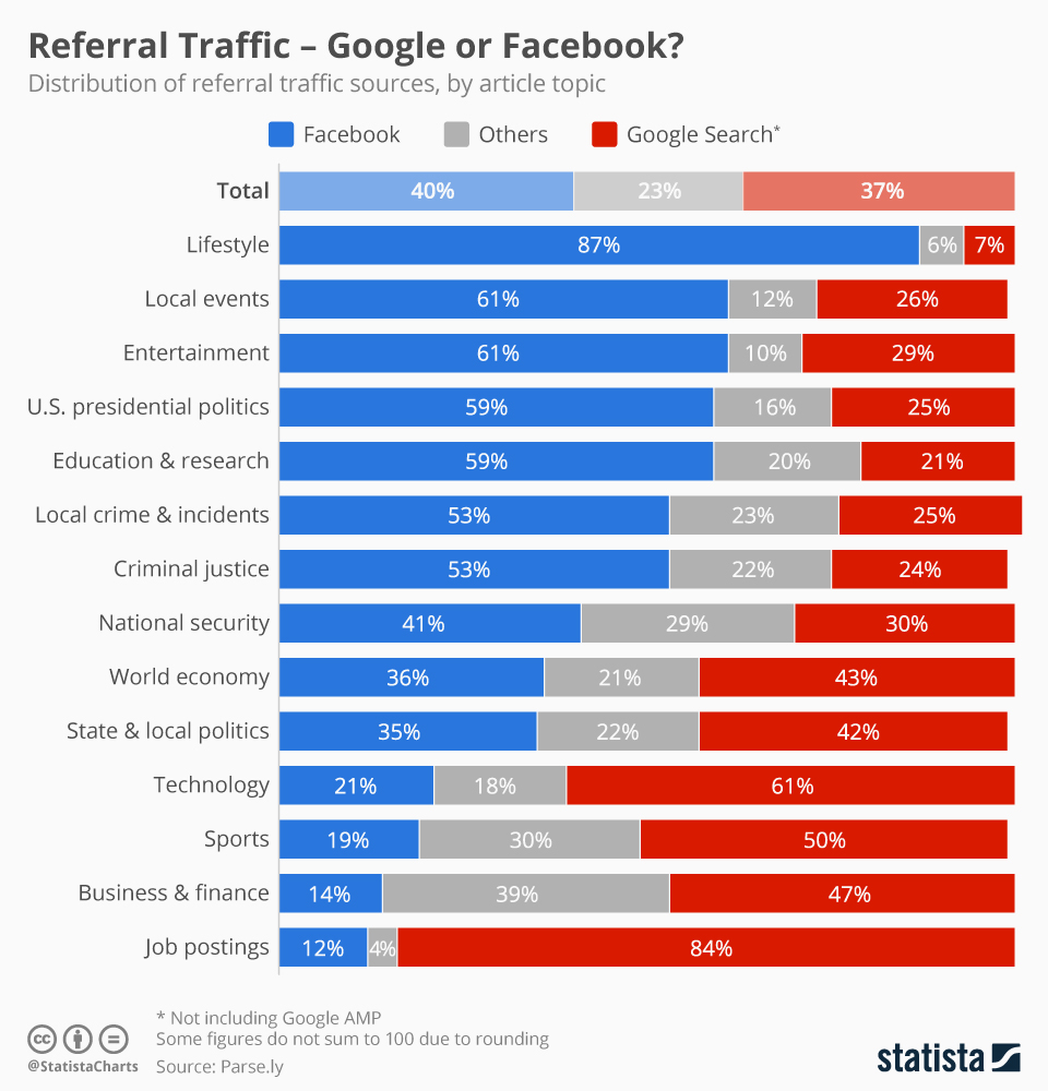 Infographic: Referral Traffic - Google or Facebook? | Statista