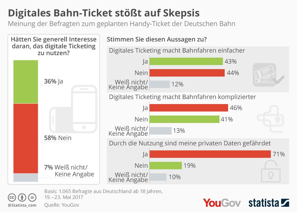 Infografik: Digitales Bahn-Ticket stößt auf Skepsis | Statista