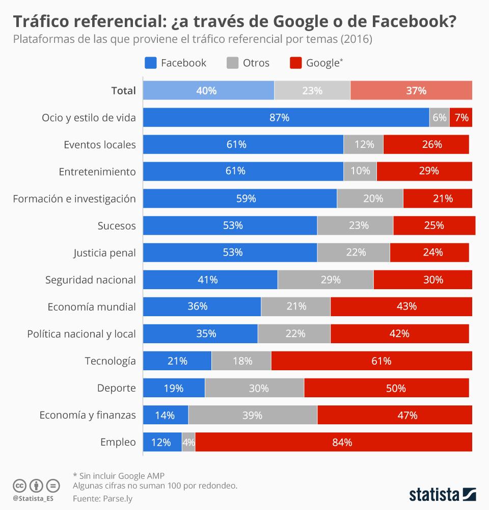 Infografía: Facebook crea más tráfico referencial que Google    Statista