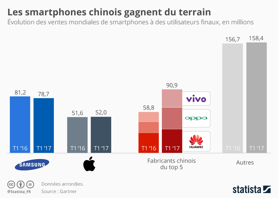 Infographie: Les smartphones chinois gagnent du terrain | Statista