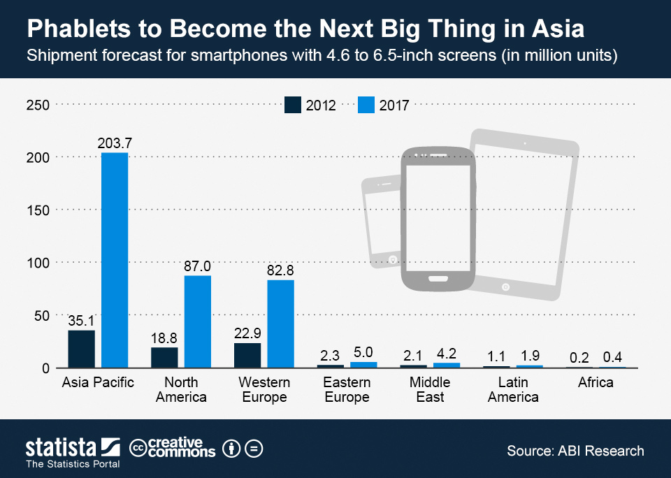 Infographic: Phablets to Become the Next Big Thing in Asia | Statista